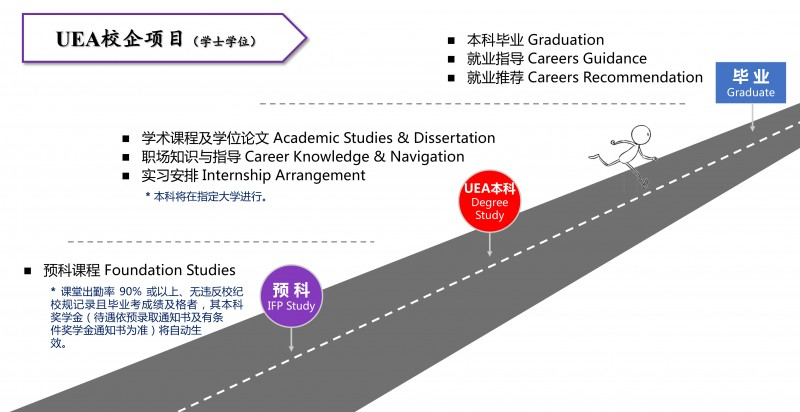 Learning journey of UEA students ➤ 