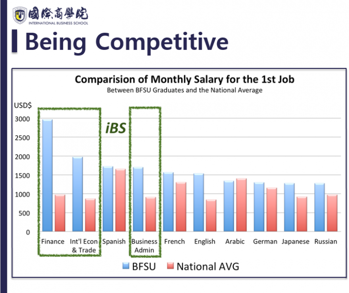 Being Competitive  From what they learn from school such as business knowledge skills, learning the language (Mandarin, English…), interpersonal skill, multicultural experiences (Chinese and international), and social networks for doing business in China… they can get a high salary. Top1: Finance  Top2: Economics and trade Top4: Business